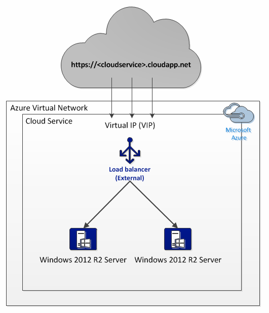 Azure External Load Balancer