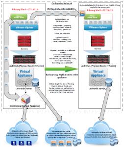 Overview of Unitrends Hybrid Cloud Backup