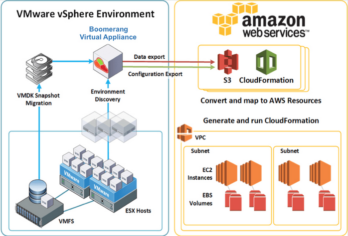 Cloud Migration - Boomerang VMware to AWS » CloudInspired com